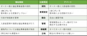福祉施設とアパートの比較表